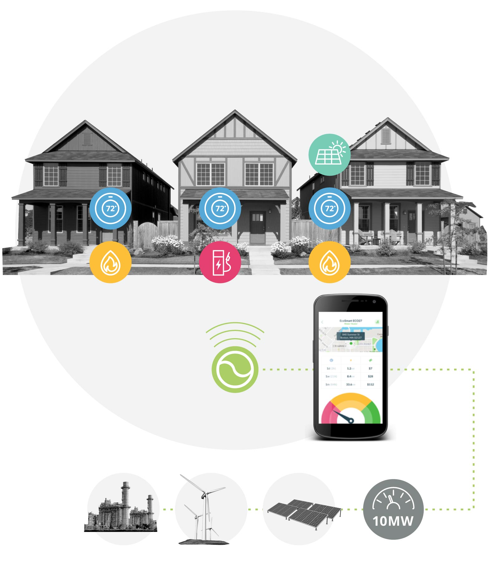 Black and white photo of three homes with icons for thermostats, solar panels, ev charging, and hot water heaters, controlled by wireless technology and an app.